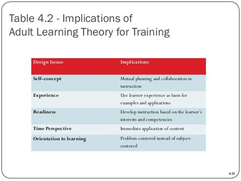 Andragogy Learning Theory Mba by Mba760 Chapter 04
