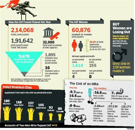 Cost For Mba In Iim by 237 Best Images About India Infographic On