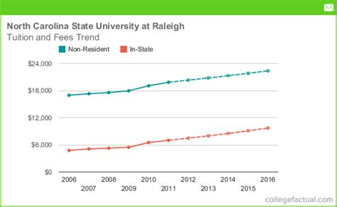 Nc State Mba Out Of State Tuition by Tuition Fees At Carolina State At