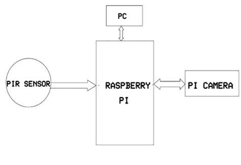 raspberry pi block diagram intruder detection with raspberry pi using
