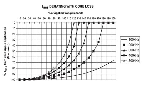 inductor ac loss inductor performance in high frequency dc dc converters understanding ac losses 28 images
