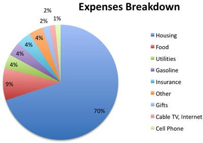 How Much Do We Spend Breakdown Of Current Expenses My Money Blog