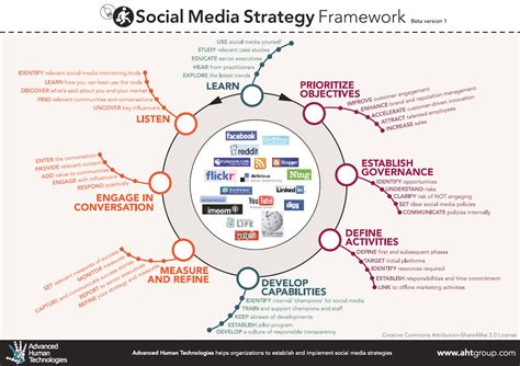 introduction to strategic relations digital global and socially responsible communication books social media strategies in student affairs techknowtools