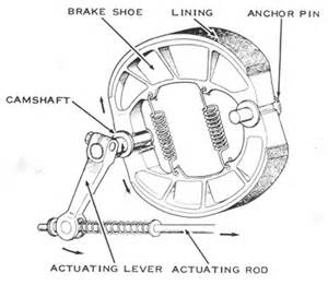 Drum Brake System Definition Types Of Motorcycle Brake And Working Process Sagmart
