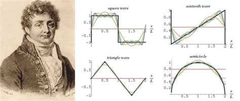 Fourier Entryway Glossaries