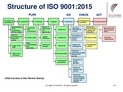 Iso 9001 2015 Context Exle Google S 248 Gning Ing Pinterest Google Management And Process Safety Management Program Template