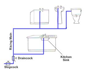 cold water system diagram direct and indirect cold water systems for domestic non