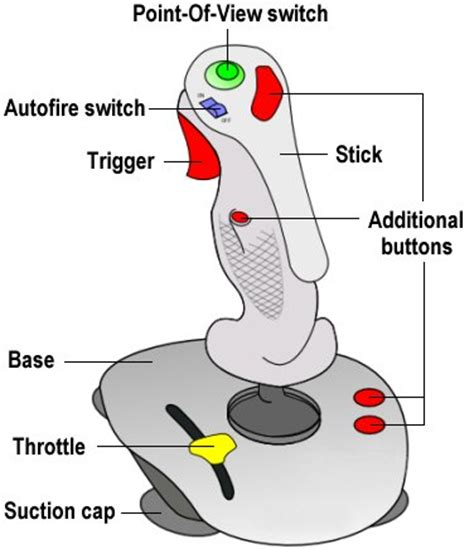 what is the function of stick diagram in integrated circuit layout design joysticks