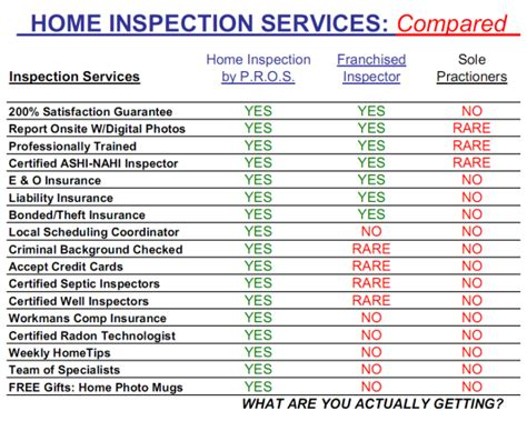 creating a home inspection checklist using microsoft excel can be