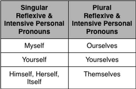 Reflexive And Intensive Pronouns Worksheet by Opinions On Intensive Pronoun