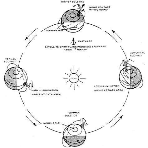 season diagram earth orbit diagram pics about space