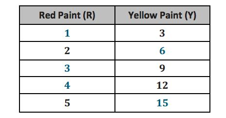 how to do ratio tables week of august 25 august 29 6th grade at valley vista