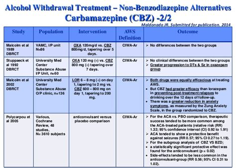 Benzo Taper Detox by Neurobiology And Treatment Of Withdrawal