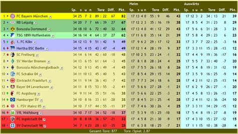 1liga tabelle ligen schaften 16 17 tabellen und auswertungen