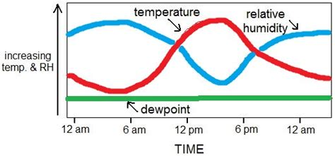 what is a comfortable dew point what s the difference between dew point and humidity