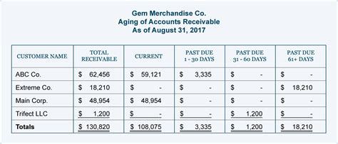 aging the accounts receivable 24 images of practice for medical accounts receivable