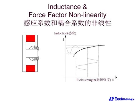 factors affecting inductance of an inductor inductance factor 28 images q factor of inductor for 180 nm technology inductance