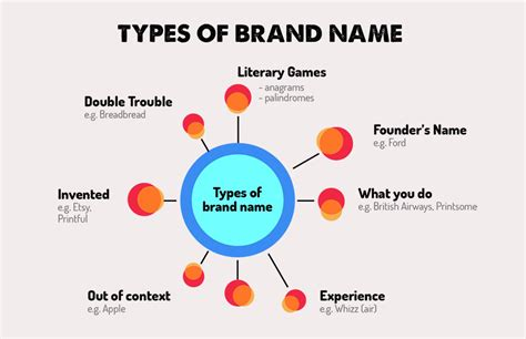 themes for brand names clothing brand name ideas for british designers the