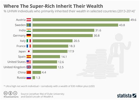 Chart The Richest Families In America Statista by Chart Where The Rich Inherit Their Wealth Statista