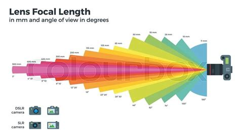 best focal length lens for photography different focal distances vector table lens picture