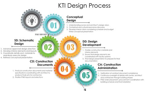 the interior design process home design ideas