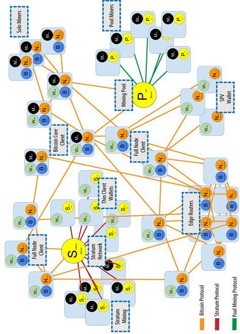 setup bitcoin node amazon web services aws elb for bitcoin node discovery