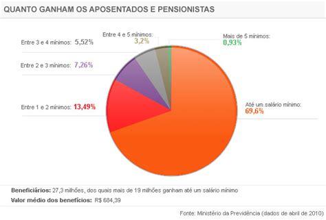 teto de aposentadoria no brasil 2016 teto de aposentadoria no brasil 2016 companhia dos