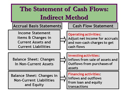 format of the cash flow statement indirect method chapter 23 statement of cash flows ppt video online