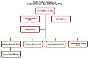 chain of command flow chart template field operations guide for safety service patrols