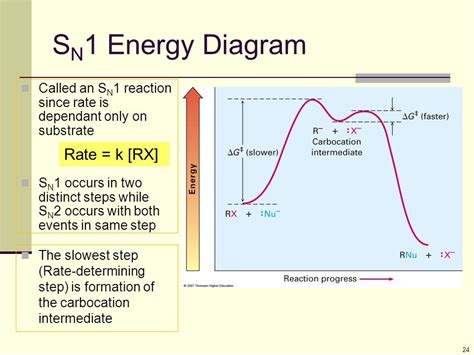 sn1 energy diagram alkyl halides react with nucleophiles and bases ppt