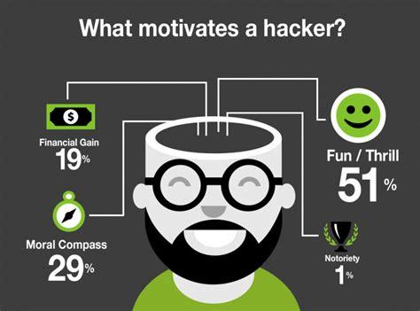 download film hacker black hat study says most quot black hat quot hackers don t believe what