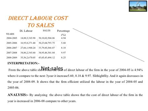 Kelley Direct Mba Course Materials Cost by Ratio Annalysis On Sugar Factory