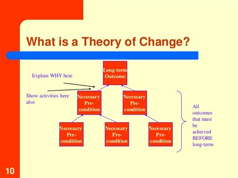 theory of change template theories of change and logic models