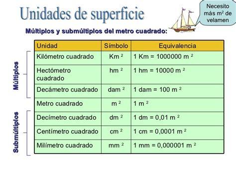 simbolo metro cuadrado el metro cuadrado m 250 ltiplos y subm 250 ltiplos relaciones