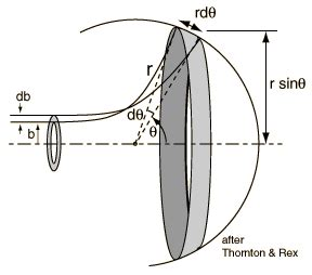 rutherford cross section scattering cross section
