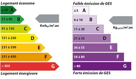 Ges Et Classe énergie 5228 by Diagnostic De Performance 233 Nergetique Dpe Obligatoire