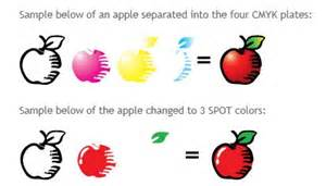 what is spot color color process vs spot colors esp solutions taunton