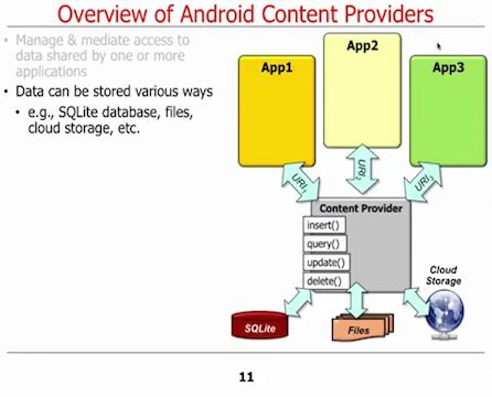 repository pattern android exle android is content provider an implementation of