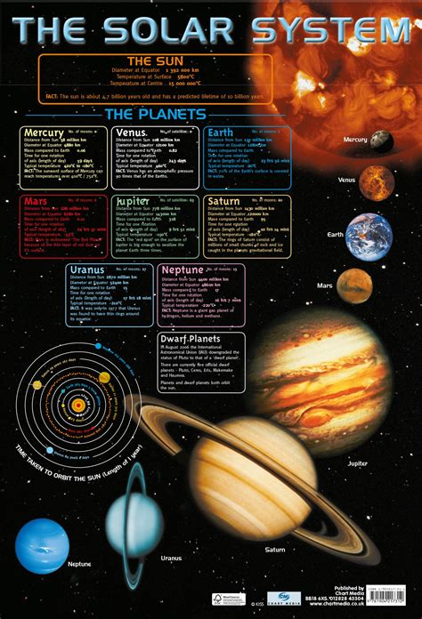 Solar Baturaja Kode F B the solar system poster by chart media chart media