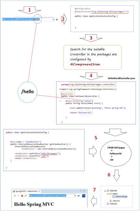 construct 2 beginner tutorial spring mvc tutorial for beginners hello spring 4 mvc