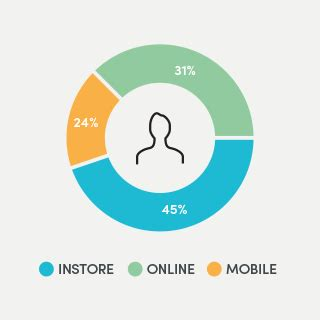 Integrating With Infinity Integrate With External Data Infinity Retail Management