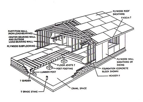 timber frame architecture design timber frame ranch house basic wood frame construction google search