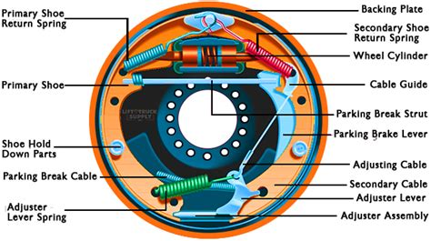 drum brake assembly diagram forklift 101 drum brakes