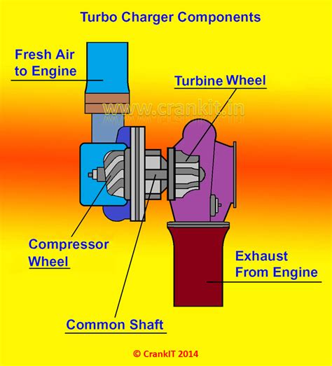 parts of a charger turbocharger construction working explained with