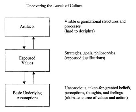 how leaders can impact organizational cultures with their actions organizational culture theory is theory