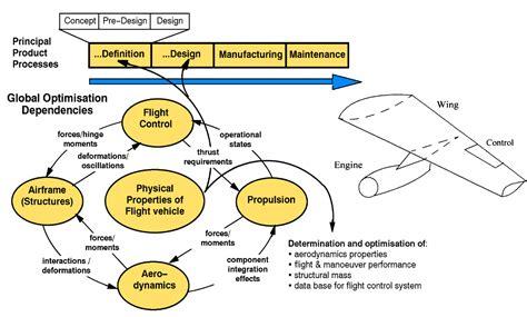 conceptual architecture diagram conceptual architecture diagram exle conceptual