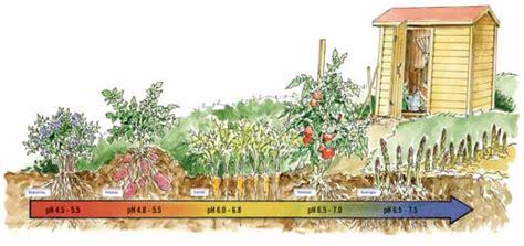 gardens soil ph matters organic gardening