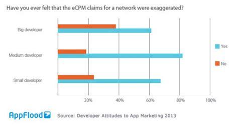 papaya mobile il 70 degli sviluppatori non 232 soddisfatto da pubblicit 224