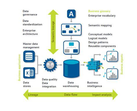 metadata management      talend
