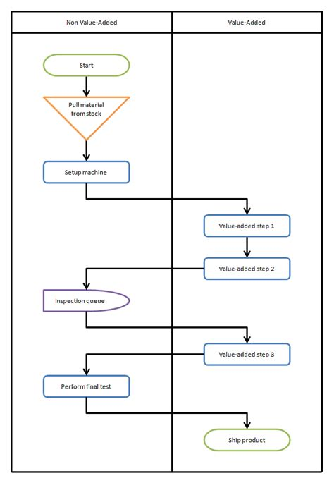 groundhog day unblocked uses of flowcharts 28 images flowchart types and